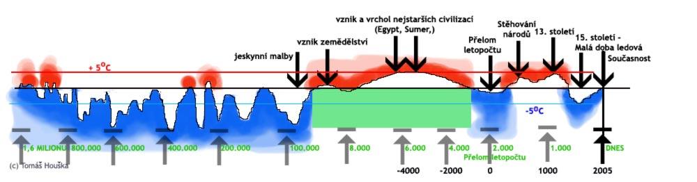 Globální oteplpování?