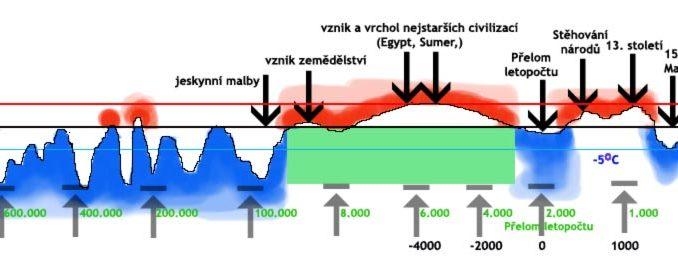 klimatické změny v historii